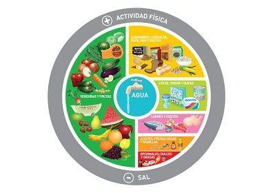 Nutrición Alimentación
